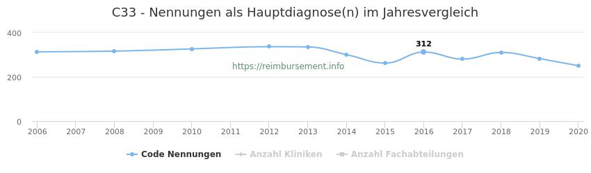 C33 Nennungen in der Hauptdiagnose und Anzahl der einsetzenden Kliniken, Fachabteilungen pro Jahr
