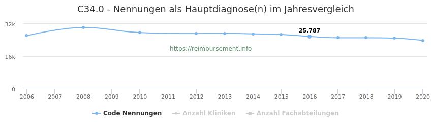 C34.0 Nennungen in der Hauptdiagnose und Anzahl der einsetzenden Kliniken, Fachabteilungen pro Jahr