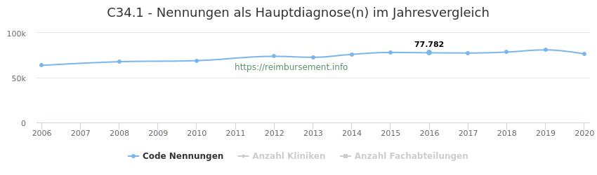 C34.1 Nennungen in der Hauptdiagnose und Anzahl der einsetzenden Kliniken, Fachabteilungen pro Jahr