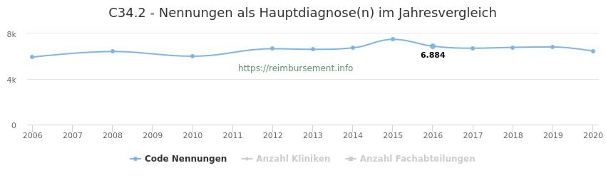 C34.2 Nennungen in der Hauptdiagnose und Anzahl der einsetzenden Kliniken, Fachabteilungen pro Jahr