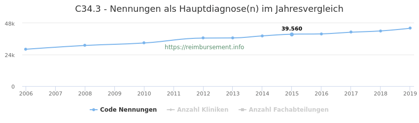 C34.3 Nennungen in der Hauptdiagnose und Anzahl der einsetzenden Kliniken, Fachabteilungen pro Jahr