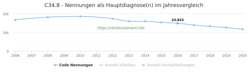 C34.8 Nennungen in der Hauptdiagnose und Anzahl der einsetzenden Kliniken, Fachabteilungen pro Jahr