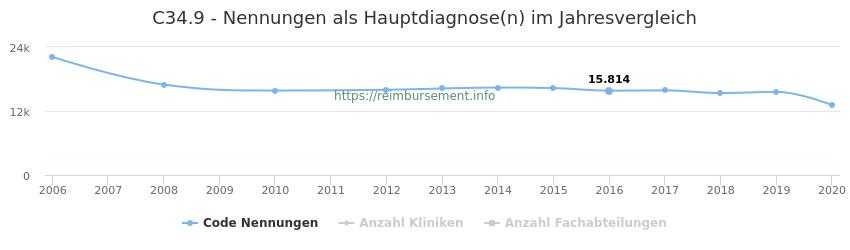 C34.9 Nennungen in der Hauptdiagnose und Anzahl der einsetzenden Kliniken, Fachabteilungen pro Jahr