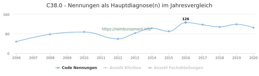 C38.0 Nennungen in der Hauptdiagnose und Anzahl der einsetzenden Kliniken, Fachabteilungen pro Jahr