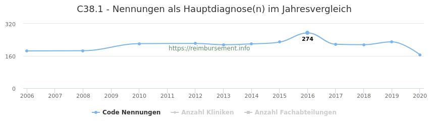 C38.1 Nennungen in der Hauptdiagnose und Anzahl der einsetzenden Kliniken, Fachabteilungen pro Jahr