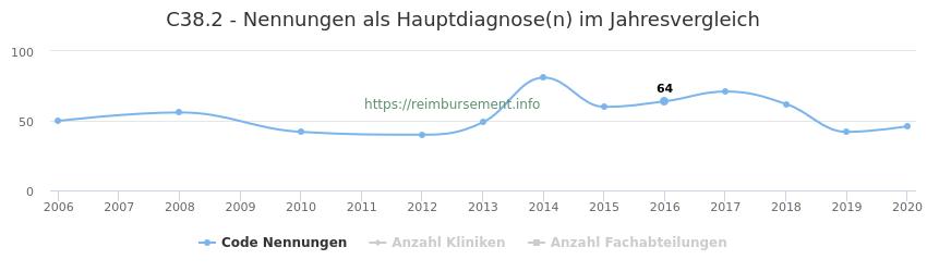C38.2 Nennungen in der Hauptdiagnose und Anzahl der einsetzenden Kliniken, Fachabteilungen pro Jahr
