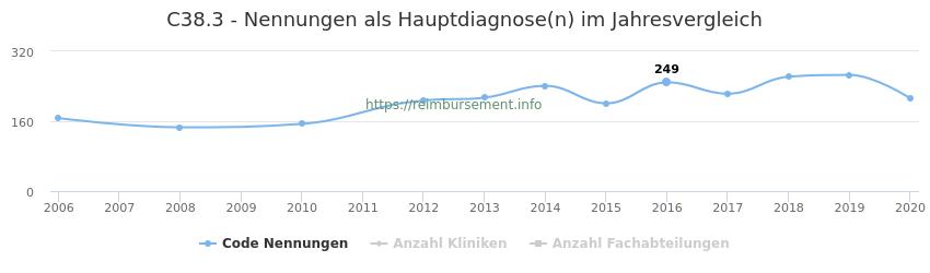 C38.3 Nennungen in der Hauptdiagnose und Anzahl der einsetzenden Kliniken, Fachabteilungen pro Jahr