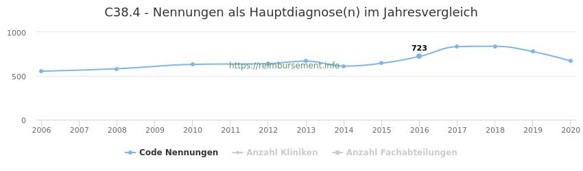 C38.4 Nennungen in der Hauptdiagnose und Anzahl der einsetzenden Kliniken, Fachabteilungen pro Jahr