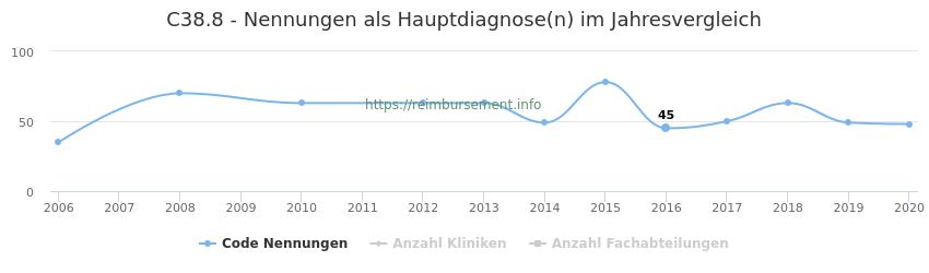 C38.8 Nennungen in der Hauptdiagnose und Anzahl der einsetzenden Kliniken, Fachabteilungen pro Jahr