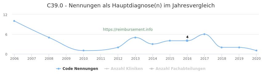 C39.0 Nennungen in der Hauptdiagnose und Anzahl der einsetzenden Kliniken, Fachabteilungen pro Jahr