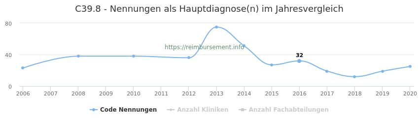 C39.8 Nennungen in der Hauptdiagnose und Anzahl der einsetzenden Kliniken, Fachabteilungen pro Jahr
