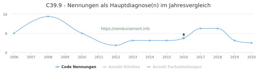C39.9 Nennungen in der Hauptdiagnose und Anzahl der einsetzenden Kliniken, Fachabteilungen pro Jahr