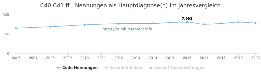 C40-C41 Nennungen in der Hauptdiagnose und Anzahl der einsetzenden Kliniken, Fachabteilungen pro Jahr