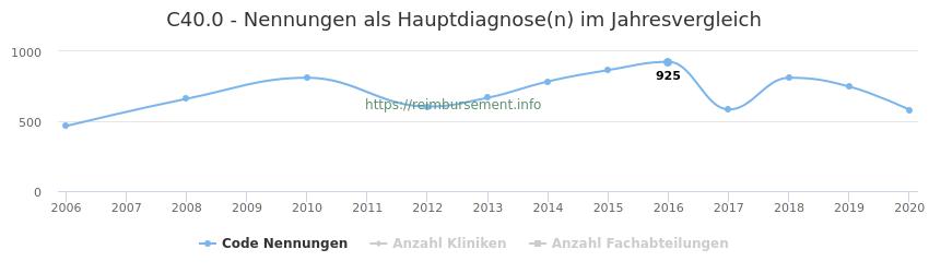 C40.0 Nennungen in der Hauptdiagnose und Anzahl der einsetzenden Kliniken, Fachabteilungen pro Jahr