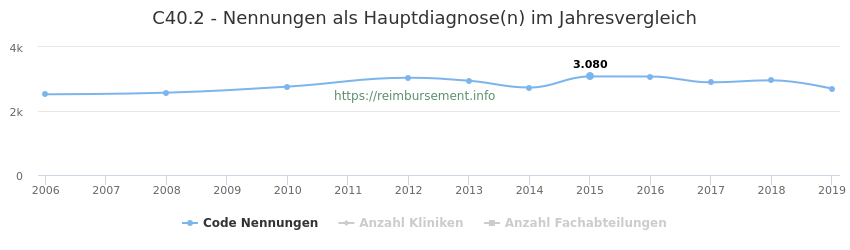 C40.2 Nennungen in der Hauptdiagnose und Anzahl der einsetzenden Kliniken, Fachabteilungen pro Jahr