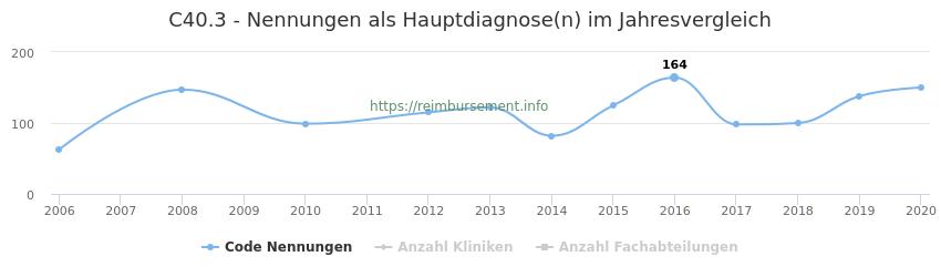 C40.3 Nennungen in der Hauptdiagnose und Anzahl der einsetzenden Kliniken, Fachabteilungen pro Jahr