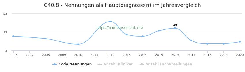 C40.8 Nennungen in der Hauptdiagnose und Anzahl der einsetzenden Kliniken, Fachabteilungen pro Jahr