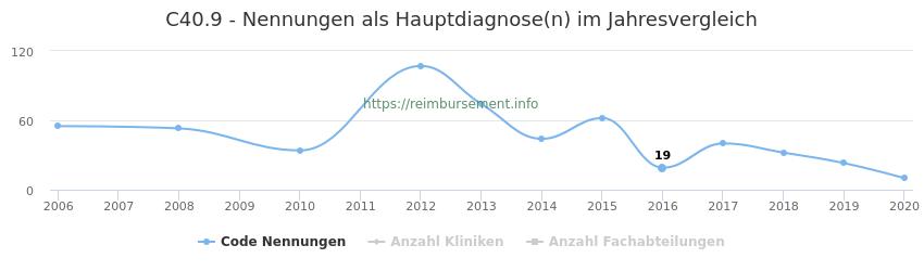 C40.9 Nennungen in der Hauptdiagnose und Anzahl der einsetzenden Kliniken, Fachabteilungen pro Jahr