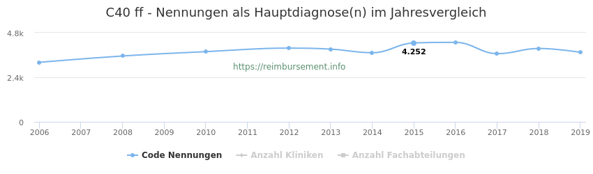 C40 Nennungen in der Hauptdiagnose und Anzahl der einsetzenden Kliniken, Fachabteilungen pro Jahr