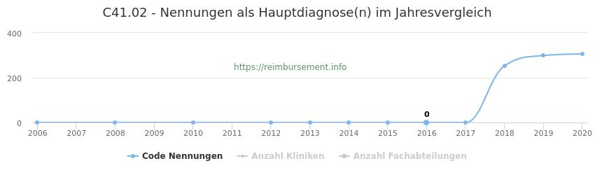 C41.02 Nennungen in der Hauptdiagnose und Anzahl der einsetzenden Kliniken, Fachabteilungen pro Jahr