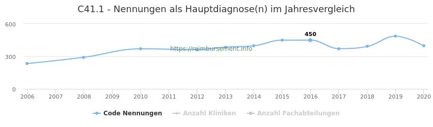 C41.1 Nennungen in der Hauptdiagnose und Anzahl der einsetzenden Kliniken, Fachabteilungen pro Jahr