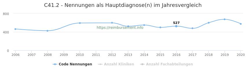 C41.2 Nennungen in der Hauptdiagnose und Anzahl der einsetzenden Kliniken, Fachabteilungen pro Jahr