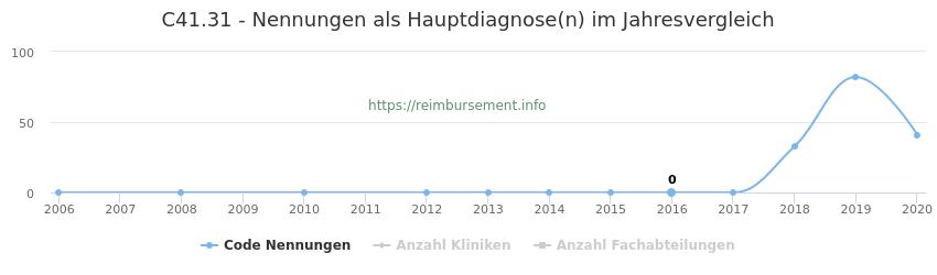 C41.31 Nennungen in der Hauptdiagnose und Anzahl der einsetzenden Kliniken, Fachabteilungen pro Jahr