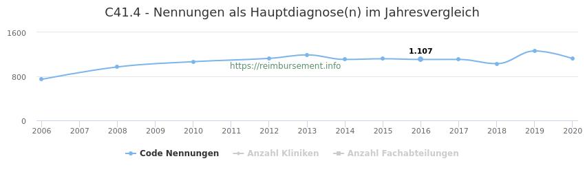 C41.4 Nennungen in der Hauptdiagnose und Anzahl der einsetzenden Kliniken, Fachabteilungen pro Jahr