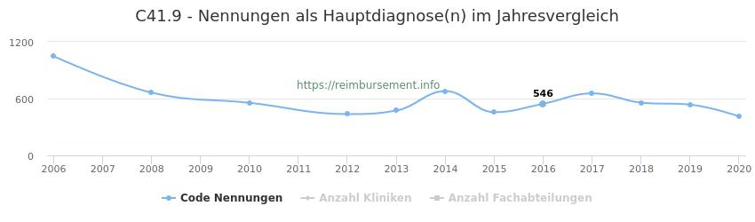C41.9 Nennungen in der Hauptdiagnose und Anzahl der einsetzenden Kliniken, Fachabteilungen pro Jahr