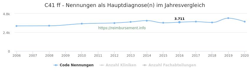 C41 Nennungen in der Hauptdiagnose und Anzahl der einsetzenden Kliniken, Fachabteilungen pro Jahr