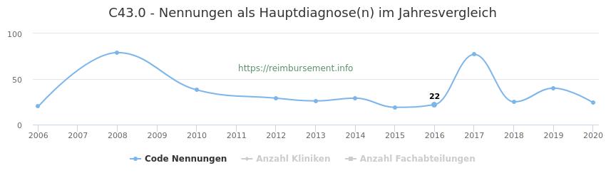 C43.0 Nennungen in der Hauptdiagnose und Anzahl der einsetzenden Kliniken, Fachabteilungen pro Jahr