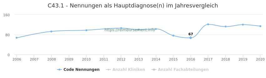 C43.1 Nennungen in der Hauptdiagnose und Anzahl der einsetzenden Kliniken, Fachabteilungen pro Jahr