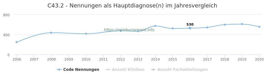 C43.2 Nennungen in der Hauptdiagnose und Anzahl der einsetzenden Kliniken, Fachabteilungen pro Jahr