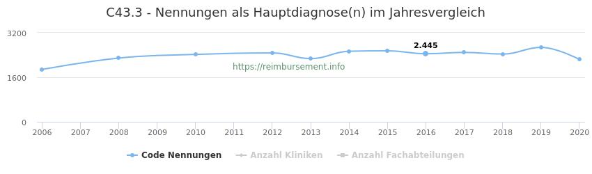C43.3 Nennungen in der Hauptdiagnose und Anzahl der einsetzenden Kliniken, Fachabteilungen pro Jahr
