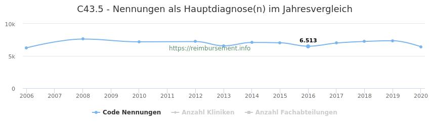 C43.5 Nennungen in der Hauptdiagnose und Anzahl der einsetzenden Kliniken, Fachabteilungen pro Jahr