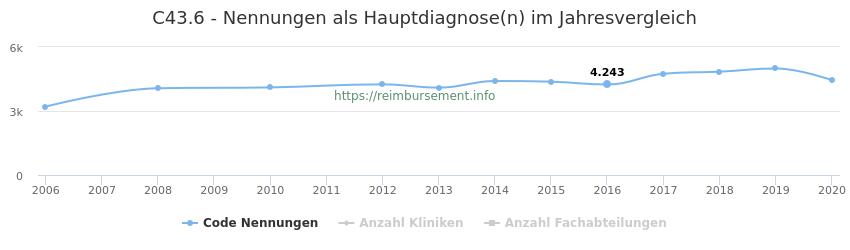 C43.6 Nennungen in der Hauptdiagnose und Anzahl der einsetzenden Kliniken, Fachabteilungen pro Jahr