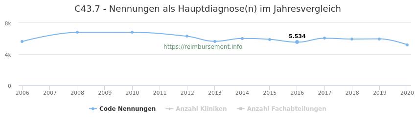 C43.7 Nennungen in der Hauptdiagnose und Anzahl der einsetzenden Kliniken, Fachabteilungen pro Jahr