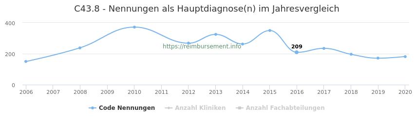 C43.8 Nennungen in der Hauptdiagnose und Anzahl der einsetzenden Kliniken, Fachabteilungen pro Jahr