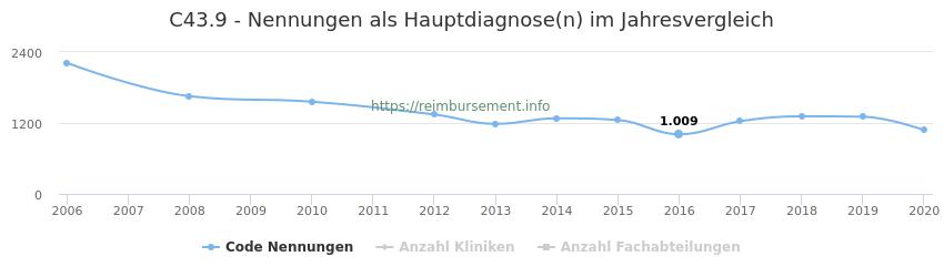 C43.9 Nennungen in der Hauptdiagnose und Anzahl der einsetzenden Kliniken, Fachabteilungen pro Jahr