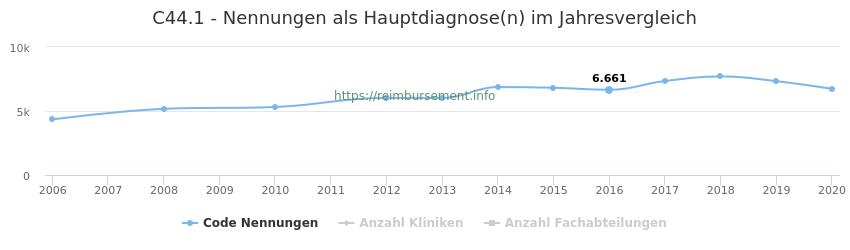 C44.1 Nennungen in der Hauptdiagnose und Anzahl der einsetzenden Kliniken, Fachabteilungen pro Jahr