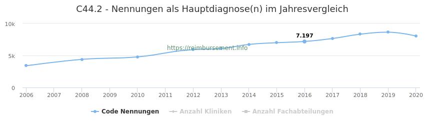 C44.2 Nennungen in der Hauptdiagnose und Anzahl der einsetzenden Kliniken, Fachabteilungen pro Jahr