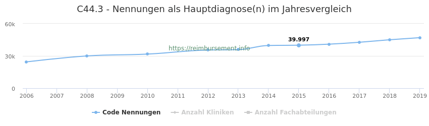 C44.3 Nennungen in der Hauptdiagnose und Anzahl der einsetzenden Kliniken, Fachabteilungen pro Jahr