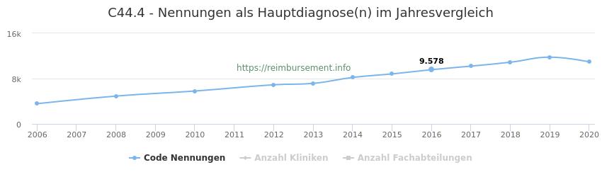 C44.4 Nennungen in der Hauptdiagnose und Anzahl der einsetzenden Kliniken, Fachabteilungen pro Jahr