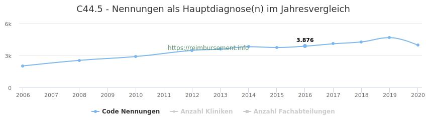 C44.5 Nennungen in der Hauptdiagnose und Anzahl der einsetzenden Kliniken, Fachabteilungen pro Jahr