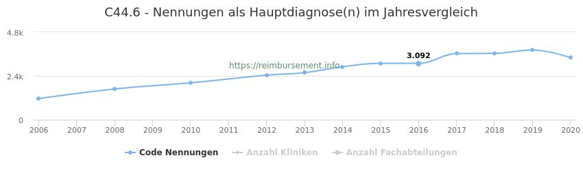 C44.6 Nennungen in der Hauptdiagnose und Anzahl der einsetzenden Kliniken, Fachabteilungen pro Jahr