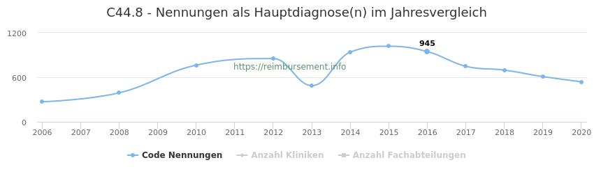 C44.8 Nennungen in der Hauptdiagnose und Anzahl der einsetzenden Kliniken, Fachabteilungen pro Jahr