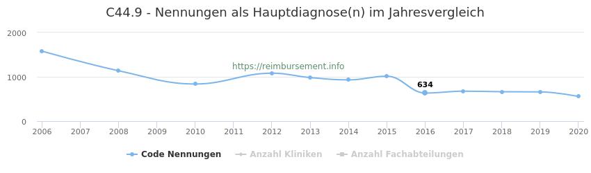 C44.9 Nennungen in der Hauptdiagnose und Anzahl der einsetzenden Kliniken, Fachabteilungen pro Jahr