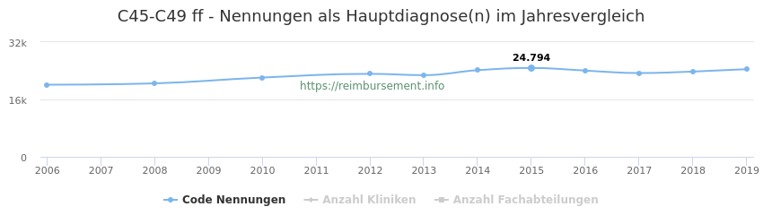 C45-C49 Nennungen in der Hauptdiagnose und Anzahl der einsetzenden Kliniken, Fachabteilungen pro Jahr