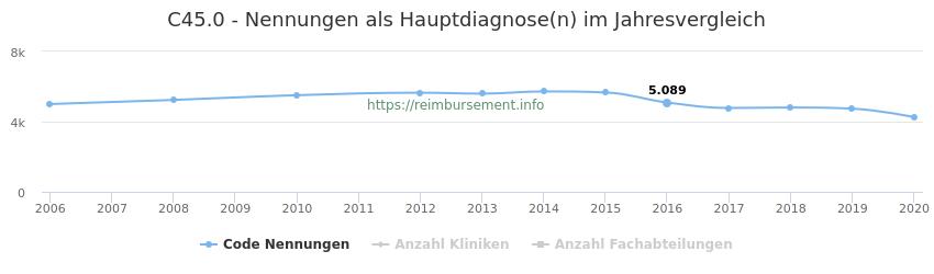 C45.0 Nennungen in der Hauptdiagnose und Anzahl der einsetzenden Kliniken, Fachabteilungen pro Jahr
