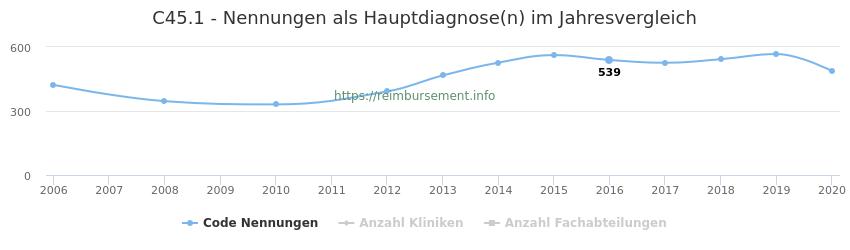 C45.1 Nennungen in der Hauptdiagnose und Anzahl der einsetzenden Kliniken, Fachabteilungen pro Jahr